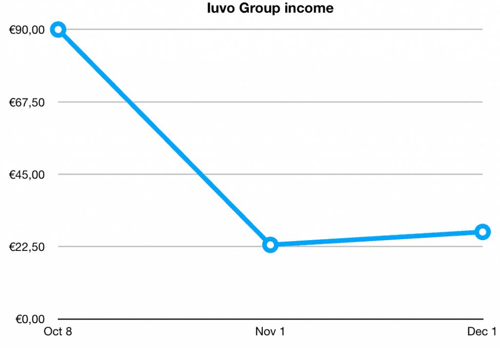 iuvo group income