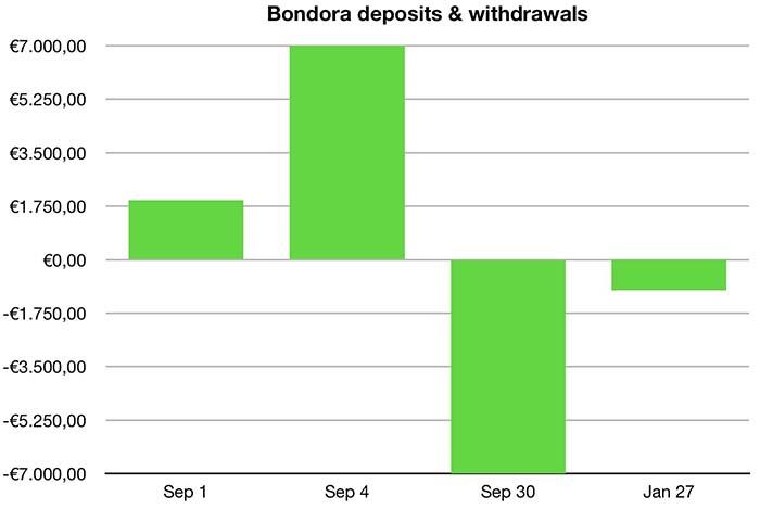 bondora deposits withdrawals january