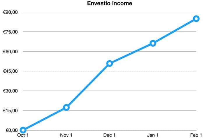 envestio income january