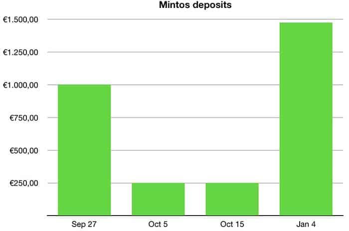 mintos deposits january