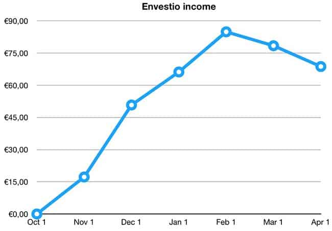 envestio income march 2019