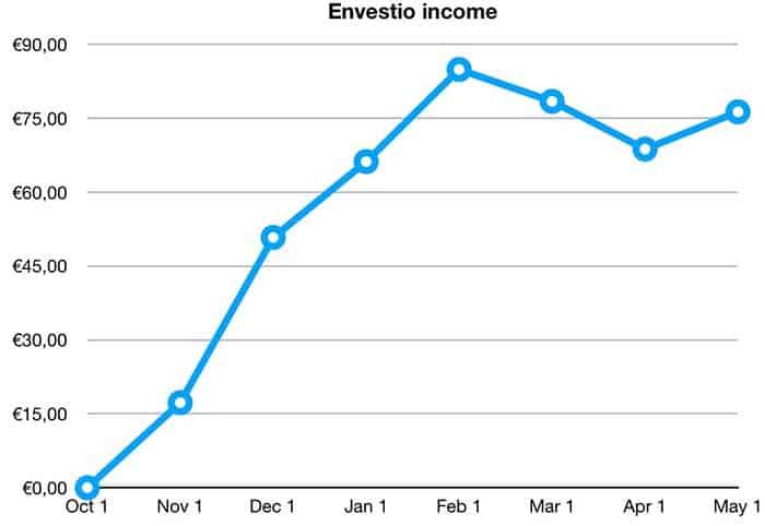 envestio income returns april 2019