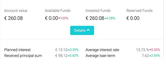 fastinvest returns april 2019