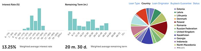 mintos p2p lending diversify country