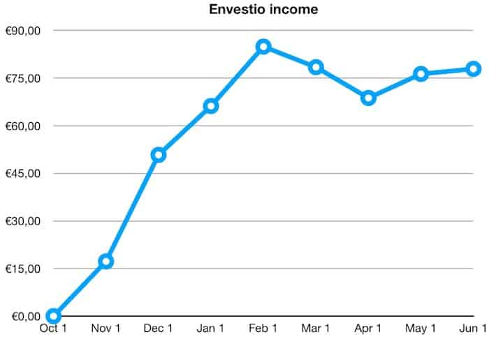 envestio p2p returns income may 2019
