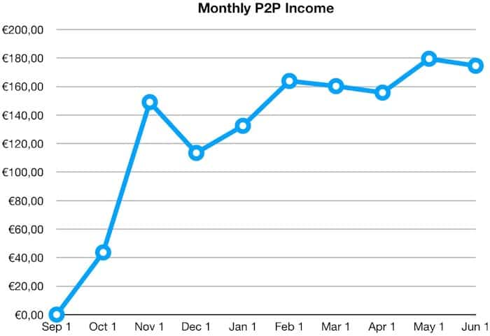 monthly p2p returns income may 2019