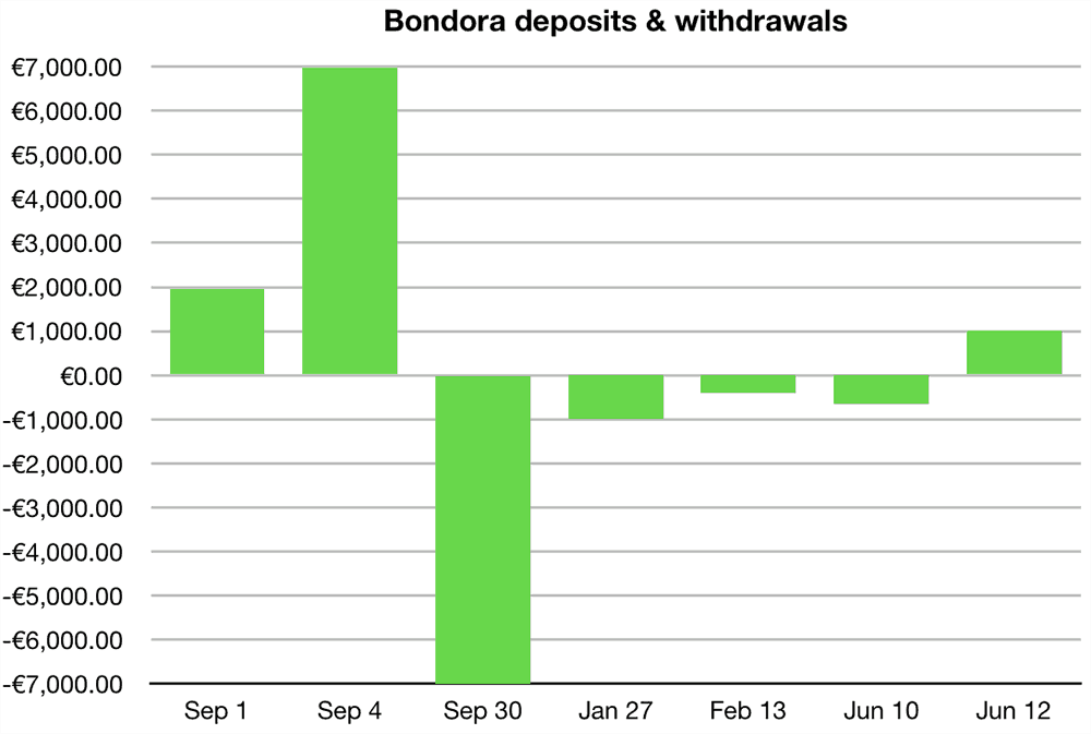Bondora Go & Grow Deposits & Withdrawals June 2019