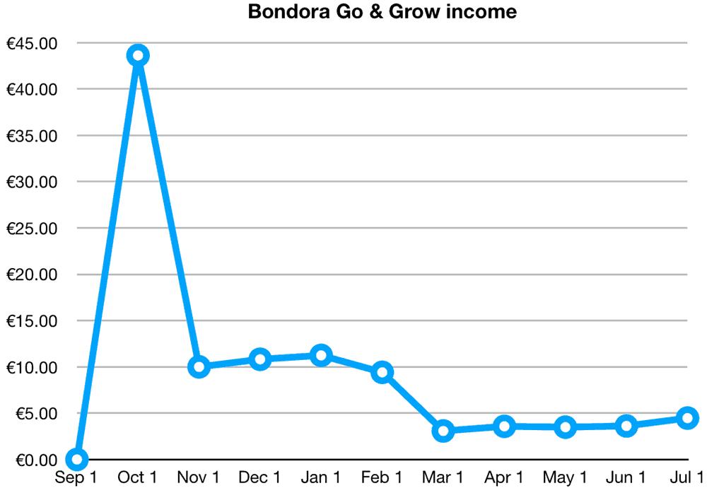 Bondora Go & Grow Returns June 2019