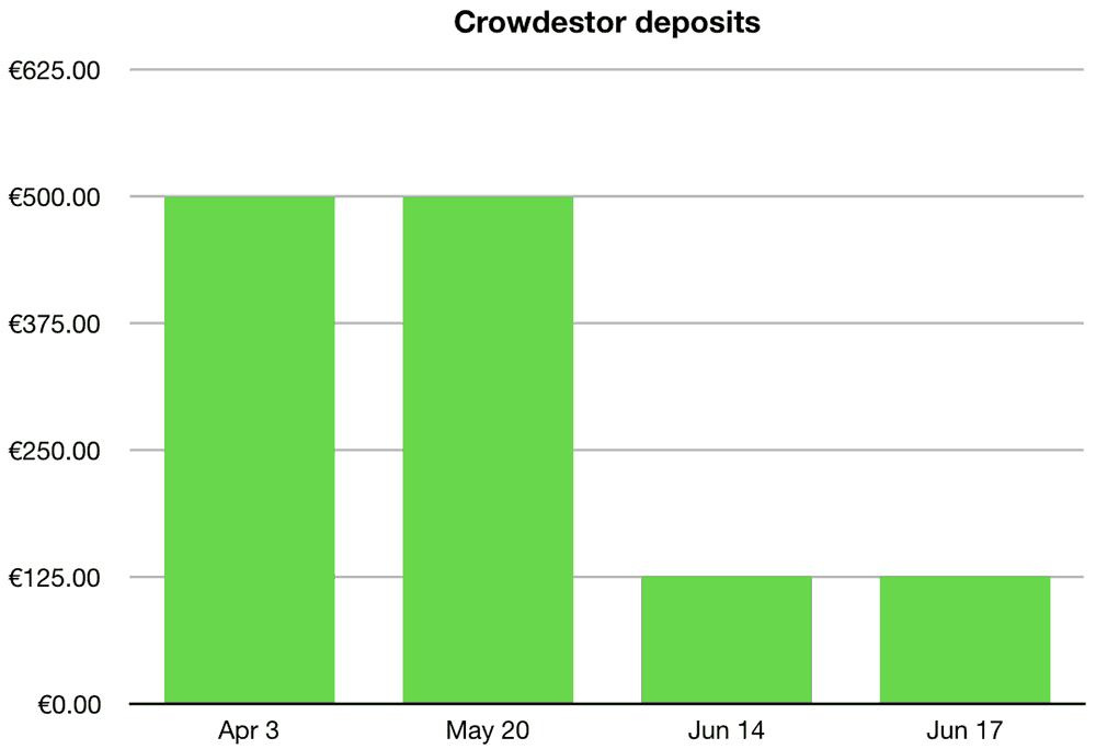 Crowdestor Deposits June 2019