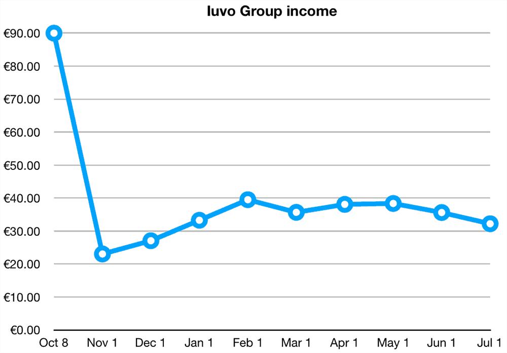 Iuvo Group Returns June 2019
