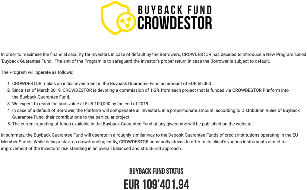 Crowdestor buyback guarantee fund