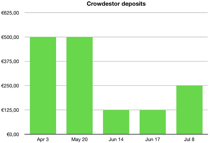 My Crowdestor deposits