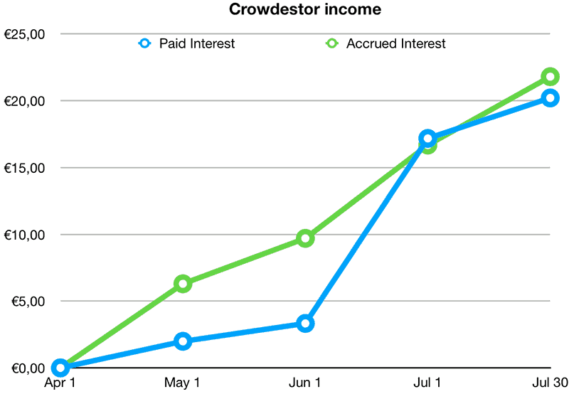 My Crowdestor returns and income