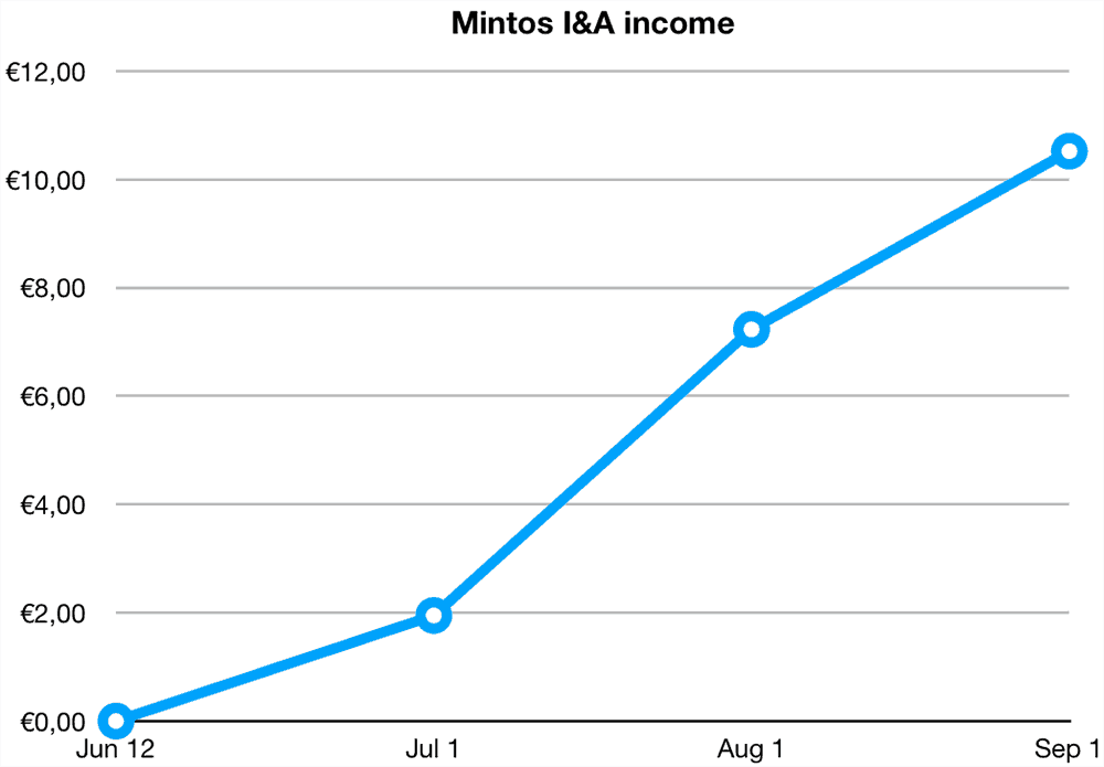 Mintos Invest Access Returns August 2019