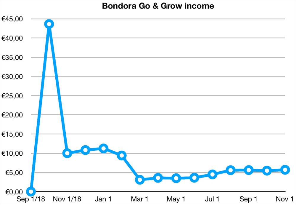 bondora go grow returns october 2019