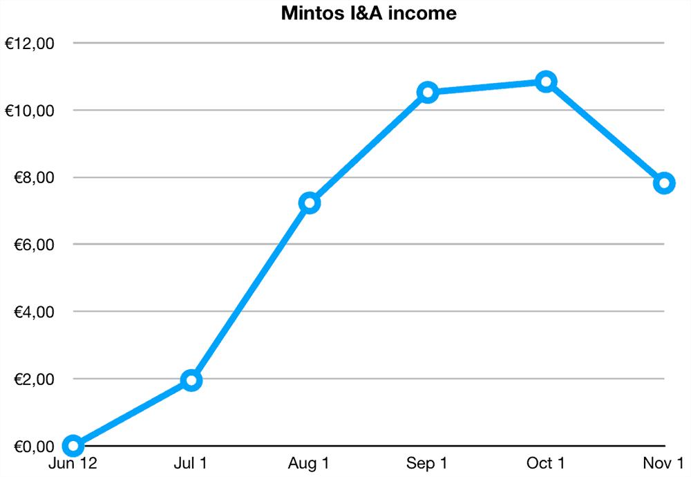 mintos invest access returns october 2019