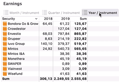 portfolio performance p2p earnings per year