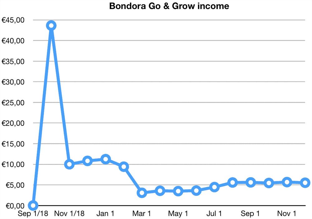 bondora go grow returns november 2019