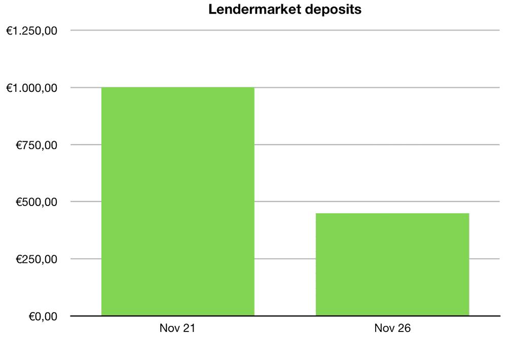 lendermarket deposits november 2019