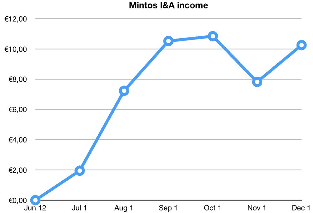 mintos invest access returns november 2019