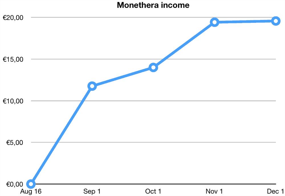 monethera returns november 2019