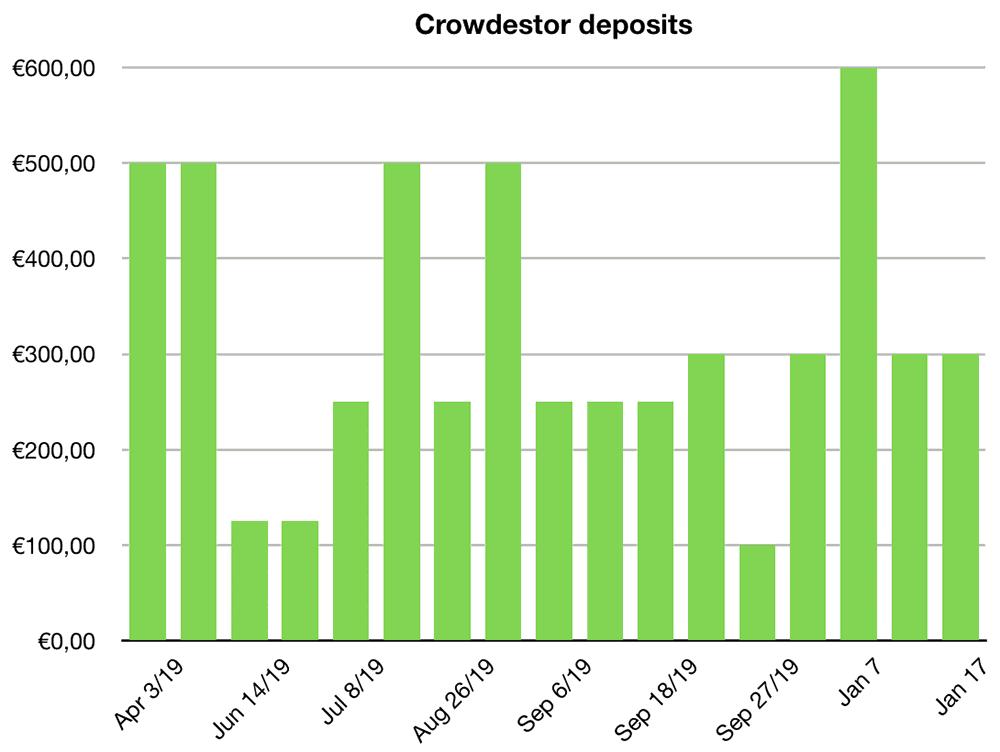 crowdestor deposits january 2020