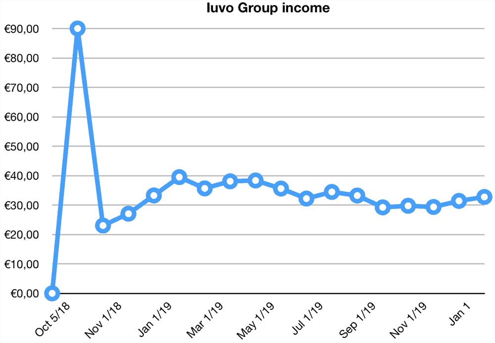 iuvo group returns january 2020