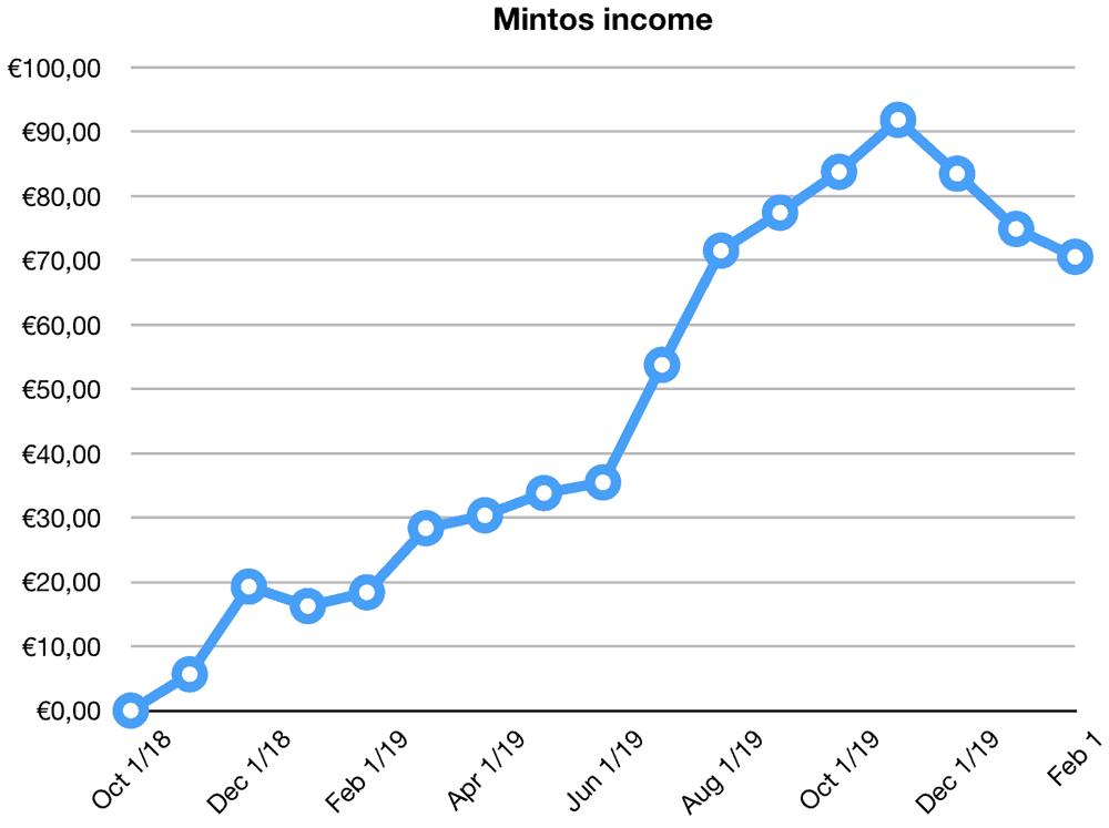 mintos returns january 2020