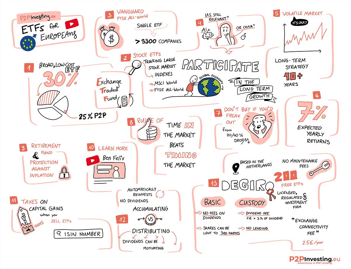 ETF summary