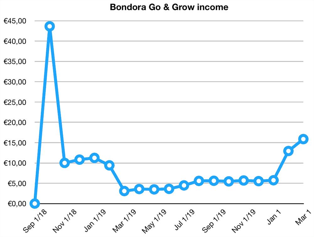 bondora go grow returns february 2020