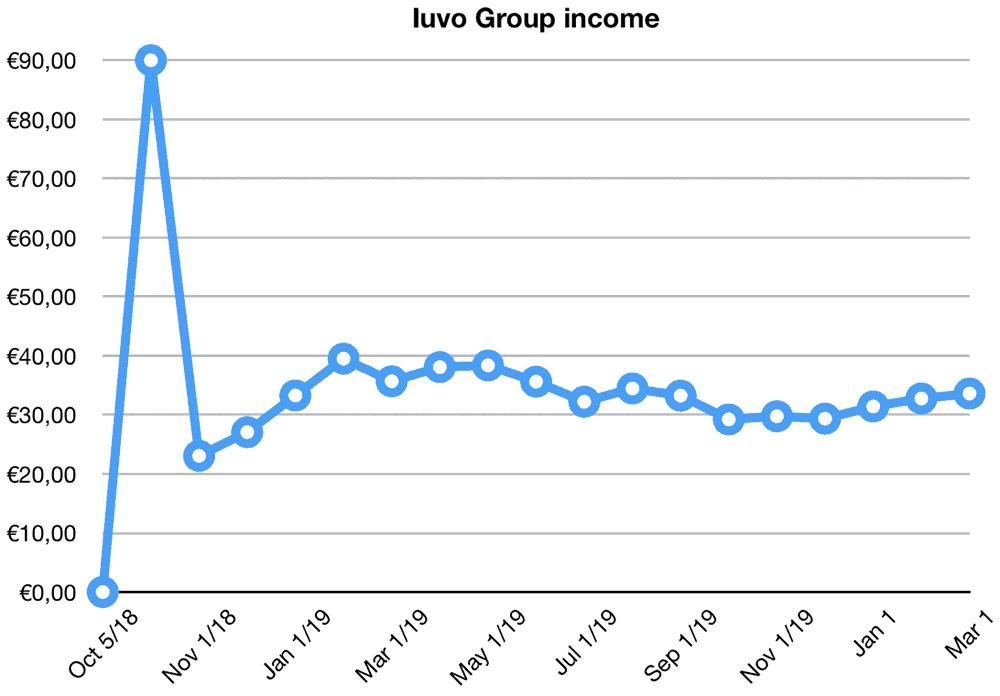 iuvo group returns february 2020