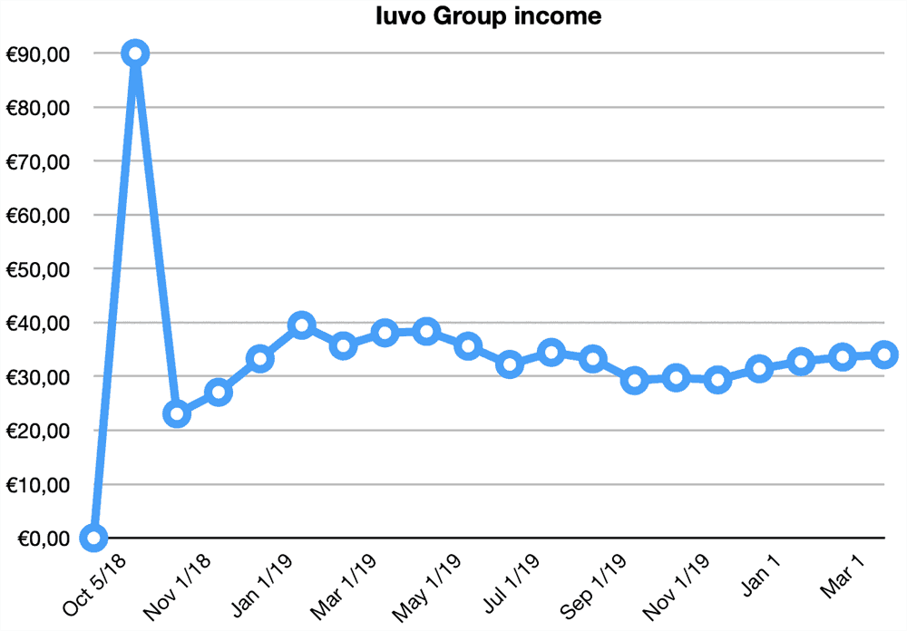 iuvo group returns march 2020