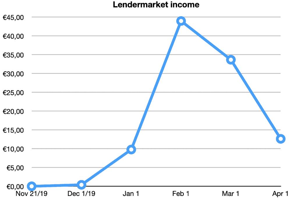 lendermarket returns march 2020