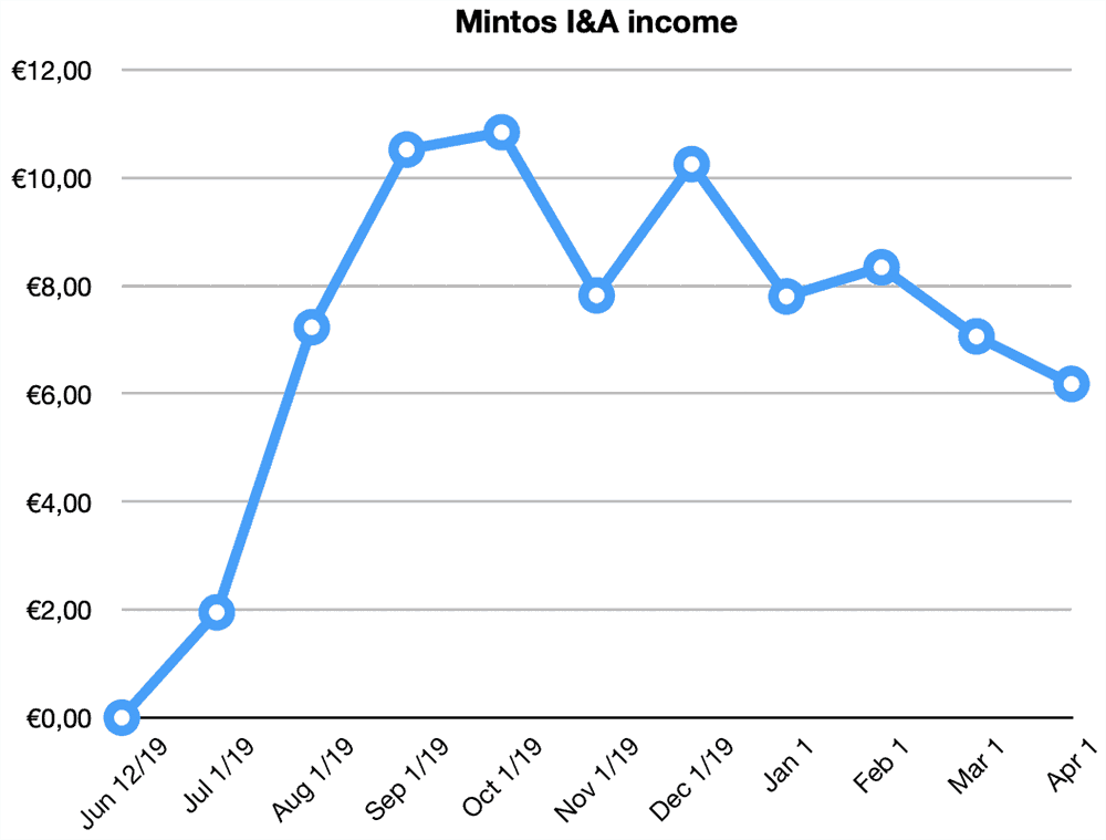 mintos invest access returns march 2020