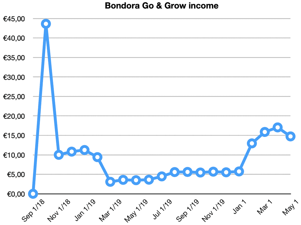 bondora go grow returns april 2020