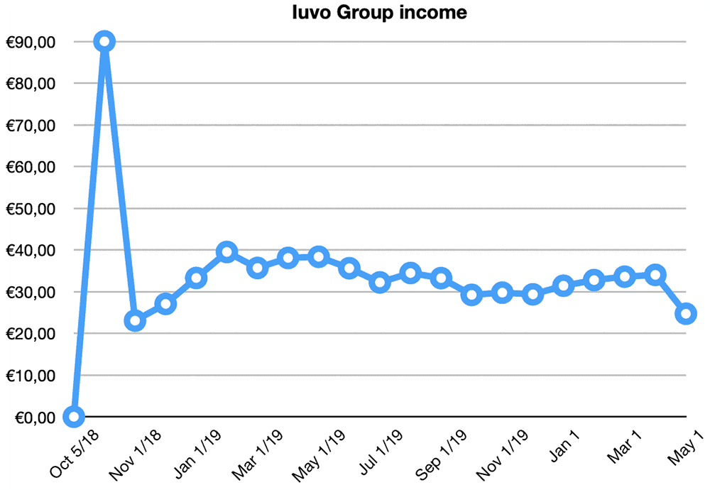 iuvo group returns april 2020