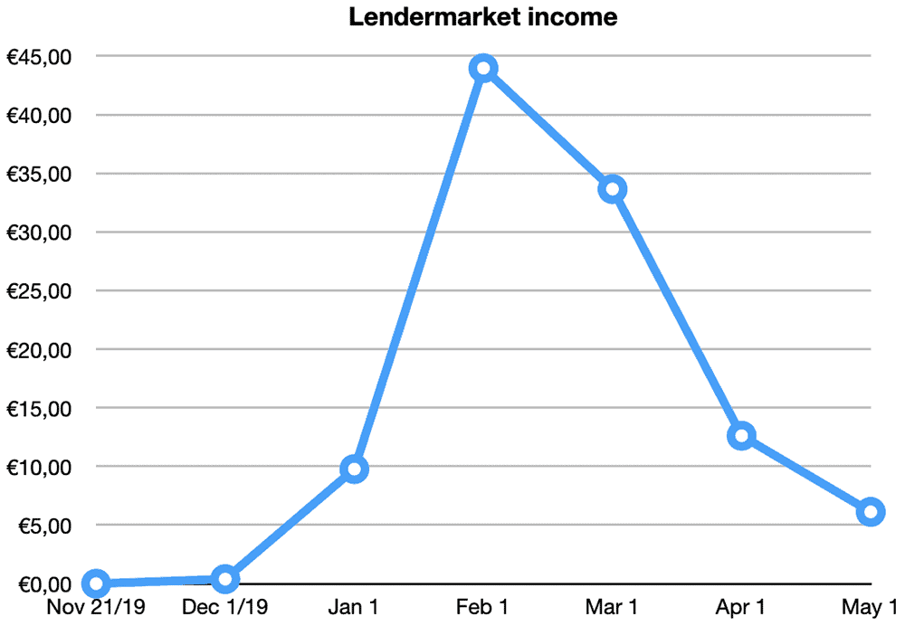 lendermarket returns april 2020