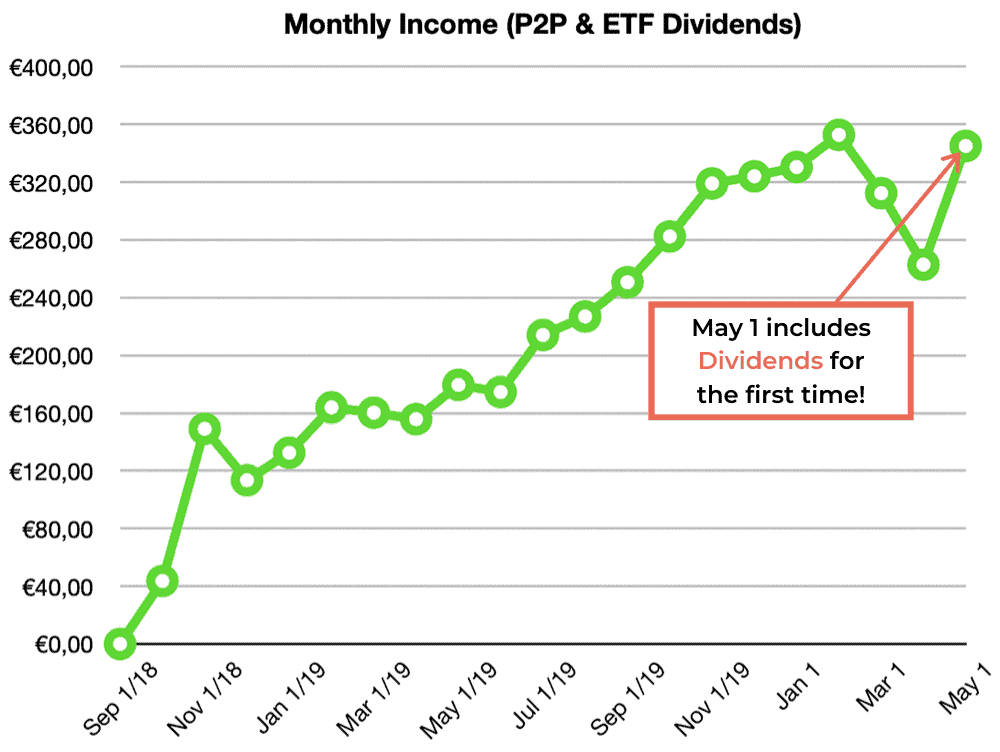 p2p lending etf income april 2020