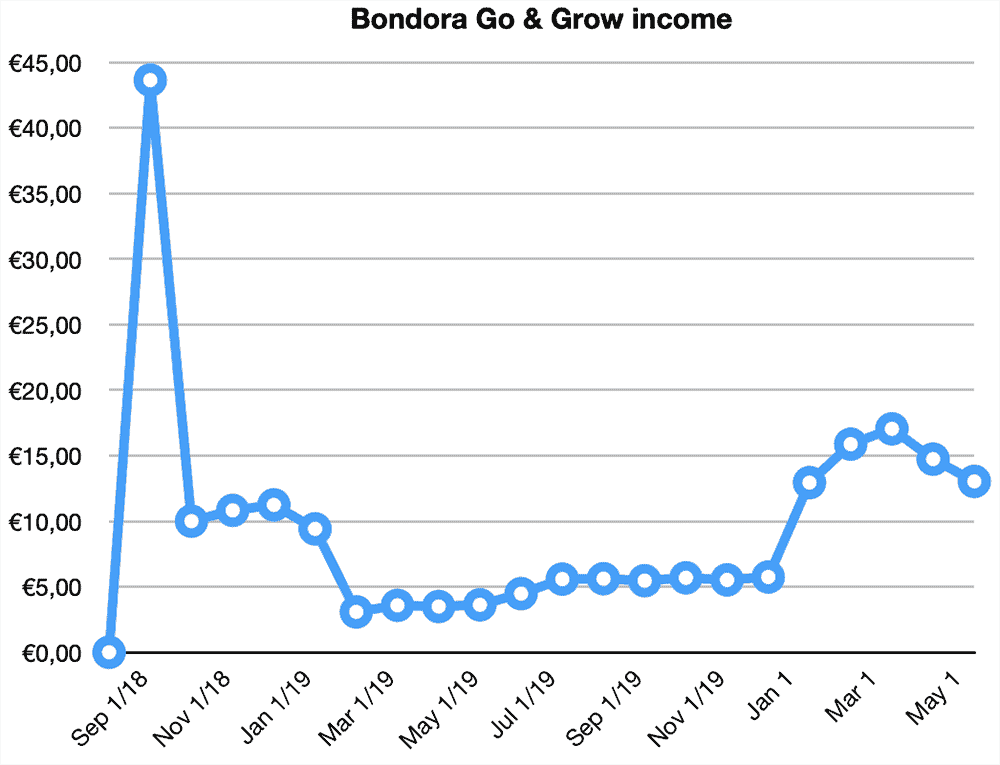 bondora go grow returns may 2020